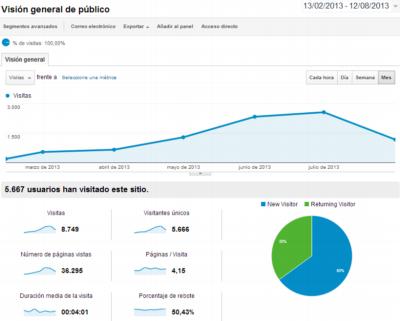 estadísticas smartwatchmania analytics